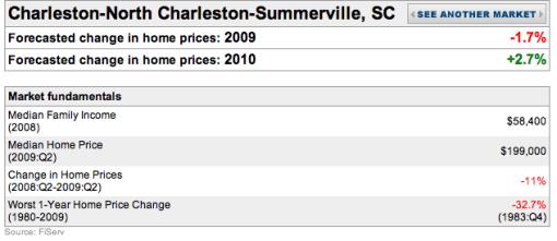 Charleston Metro Area Home Prices