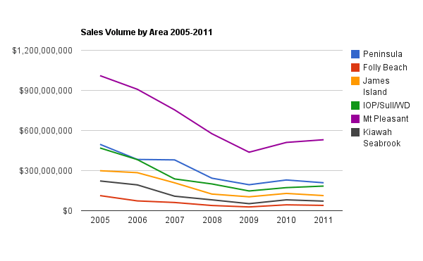 charleston-real-estate-sales-volume-2006-2011