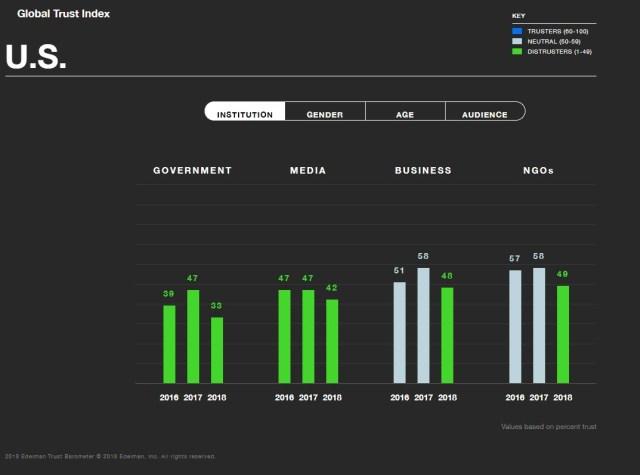 Edleman Trust Barometer 2018 Organization Trust