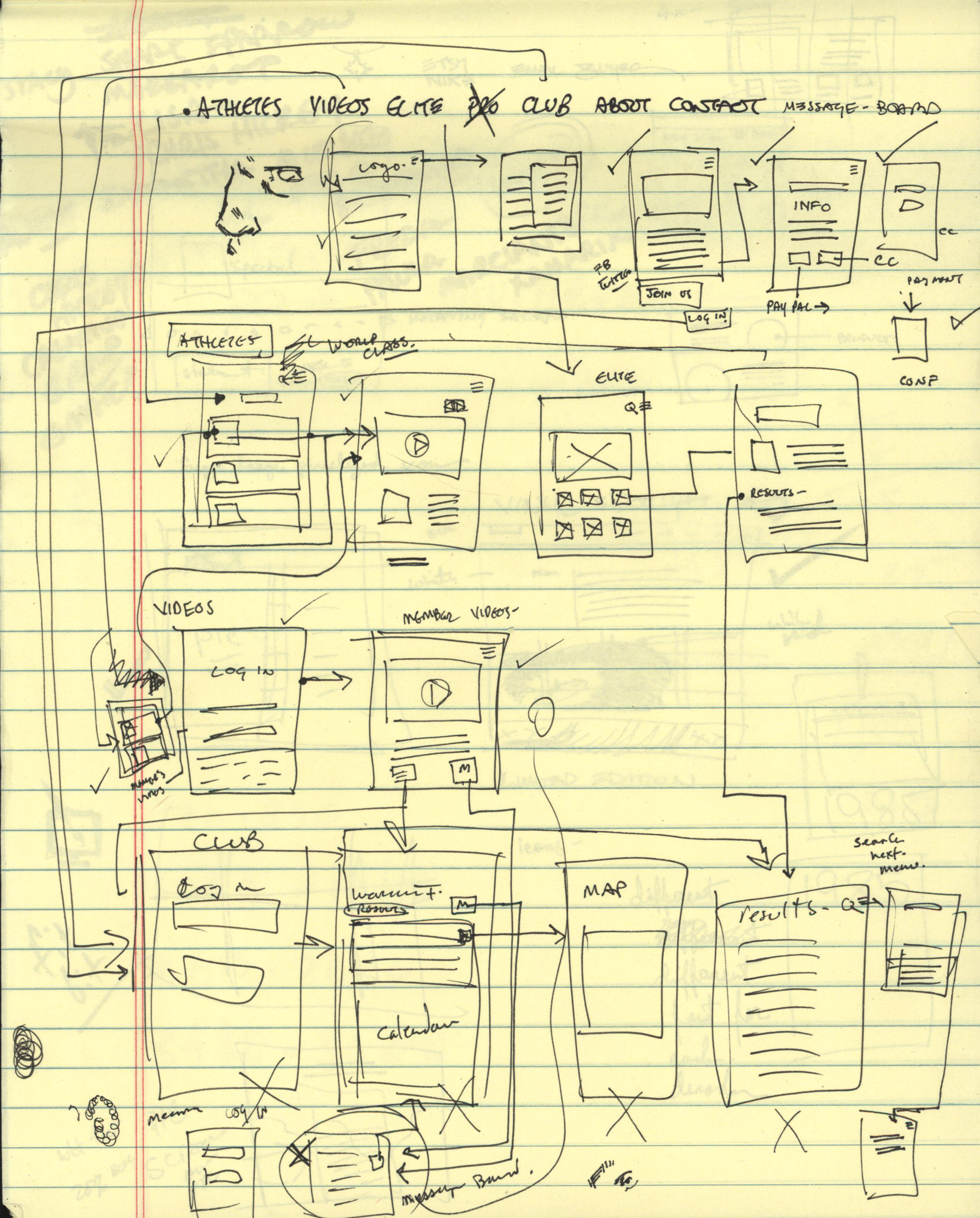 full mobile wireframe sketches
