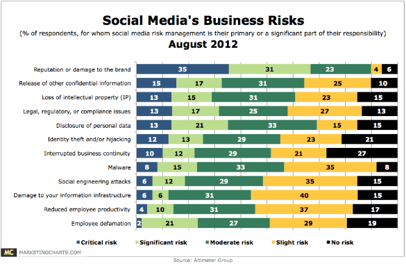 Altimeter - Social media business risks, 2012