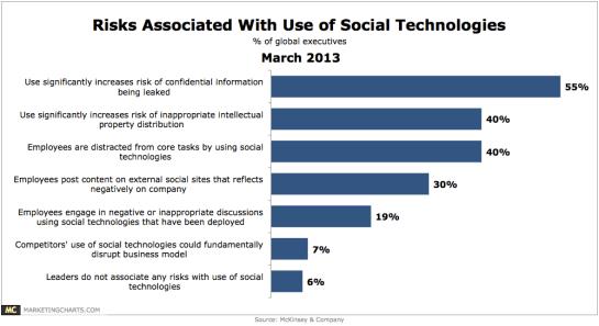 McKinsey-Risks-Use-of-Social-Tech-Mar2013