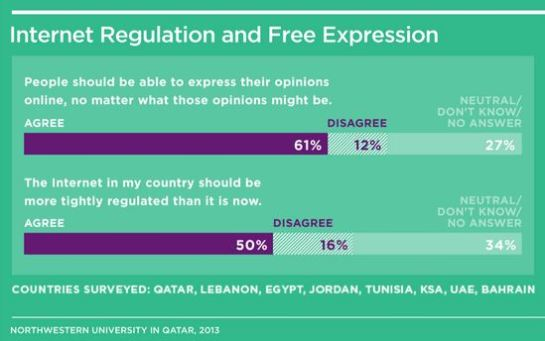 Internet Regulation and Free Expressioin the Middle-east - Northwestern University, 2013