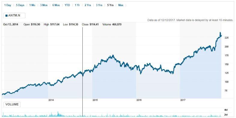 Anthem - Data Breach share price