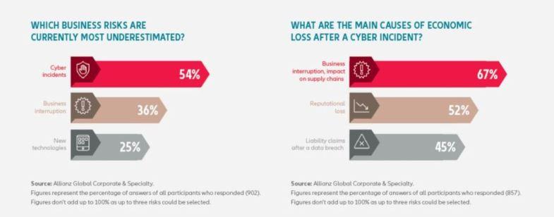 ALLIANZ - Business cyber risks, 2018