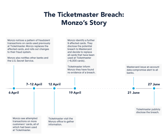 Monzo on Ticketmaster data breach timeline