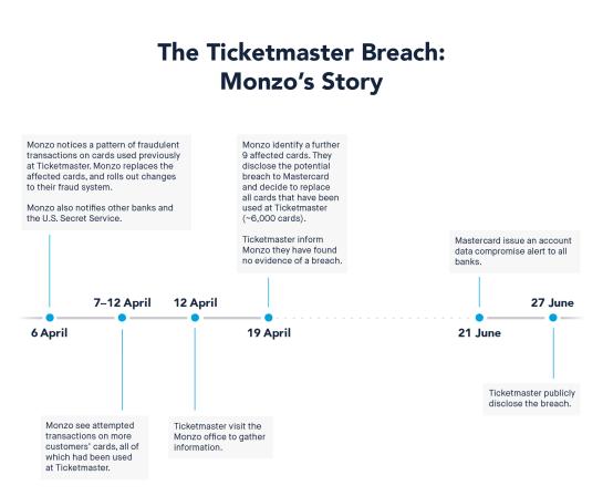 Monzo on Ticketmaster data breach timeline