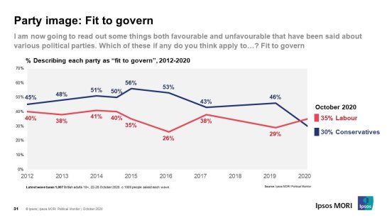 UK political party fitness to govern, Ipsos MORI, October 2020