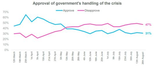 Approval for UK govt handling of COVID-19, Opinium, August 2020