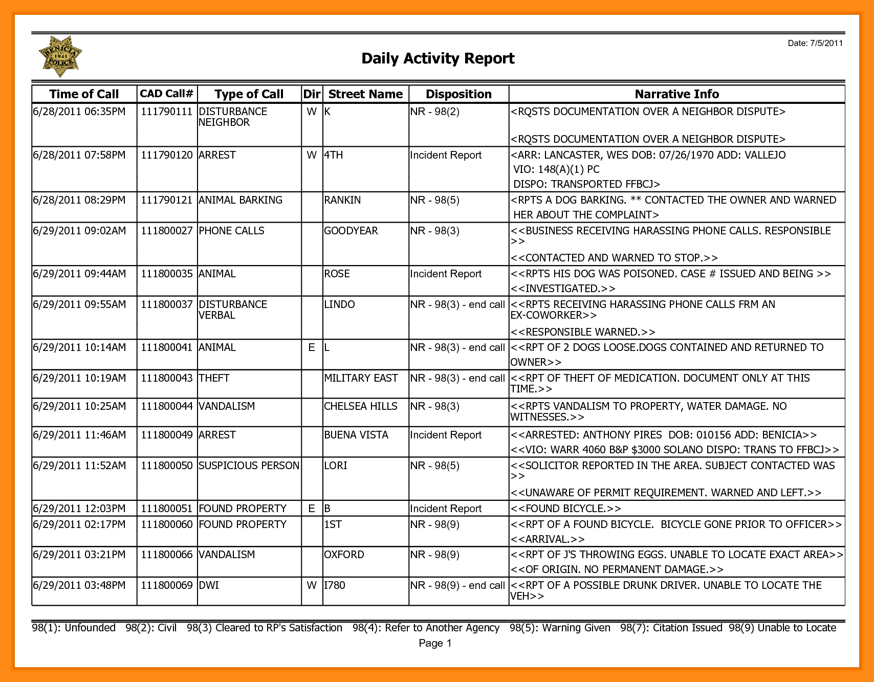 Security Daily Activity Report
