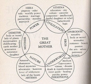 A Goddess Wheel  of Archetypes