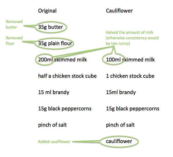Cauliflower peppercorn sauce v original ingredients comparison