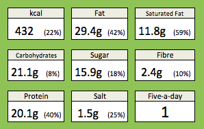 Nutritional information for my sausages and mushrooms in mustard and cider recipe. Including, calories, farm saturated fat, carbohydrates, sugar, fibre, protein, salt and contribution to five-a-day fruit and vegetables
