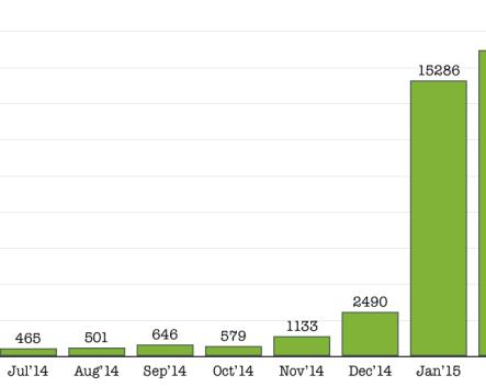Food Traffic Page Views February