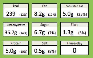 scones nutrition