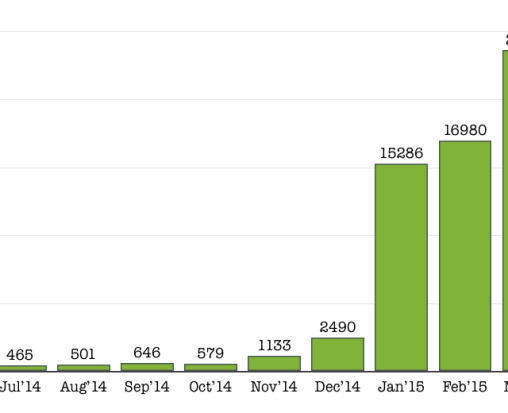 March 2015 food blog page view stats