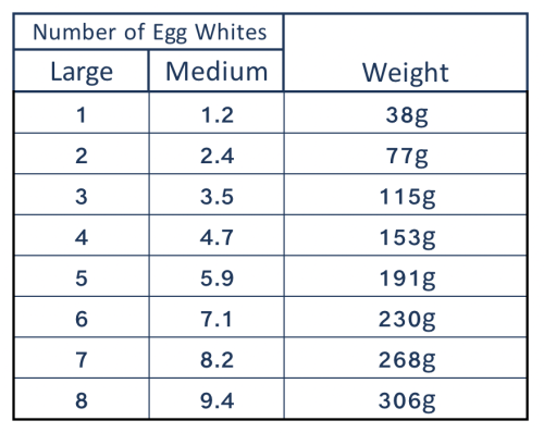 Large to medium egg whites weight conversion.