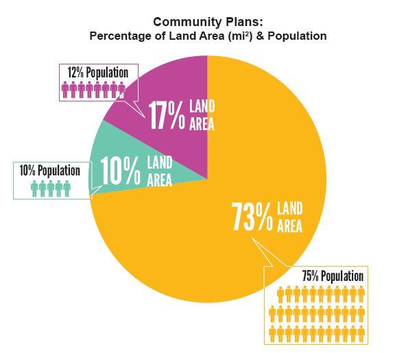 community-plans-per-population