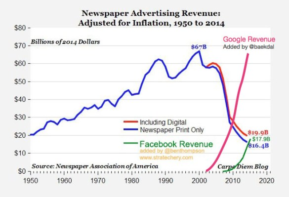 Thomas Baekdal compares the decline of advertising revenue for US newspapers with the rising ad revenue of Google and Facebook.