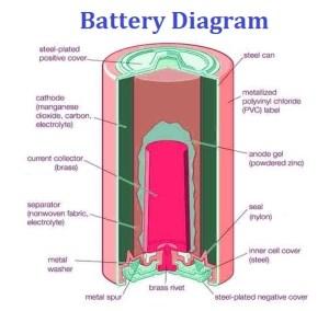 Battery Diagram | Chart Diagram  Charts, Diagrams, Graphs