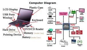 laptop parts | Chart Diagram  Charts, Diagrams, Graphs