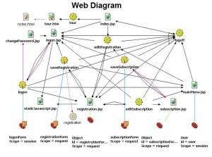 IT | Chart Diagram  Charts, Diagrams, Graphs Best Images