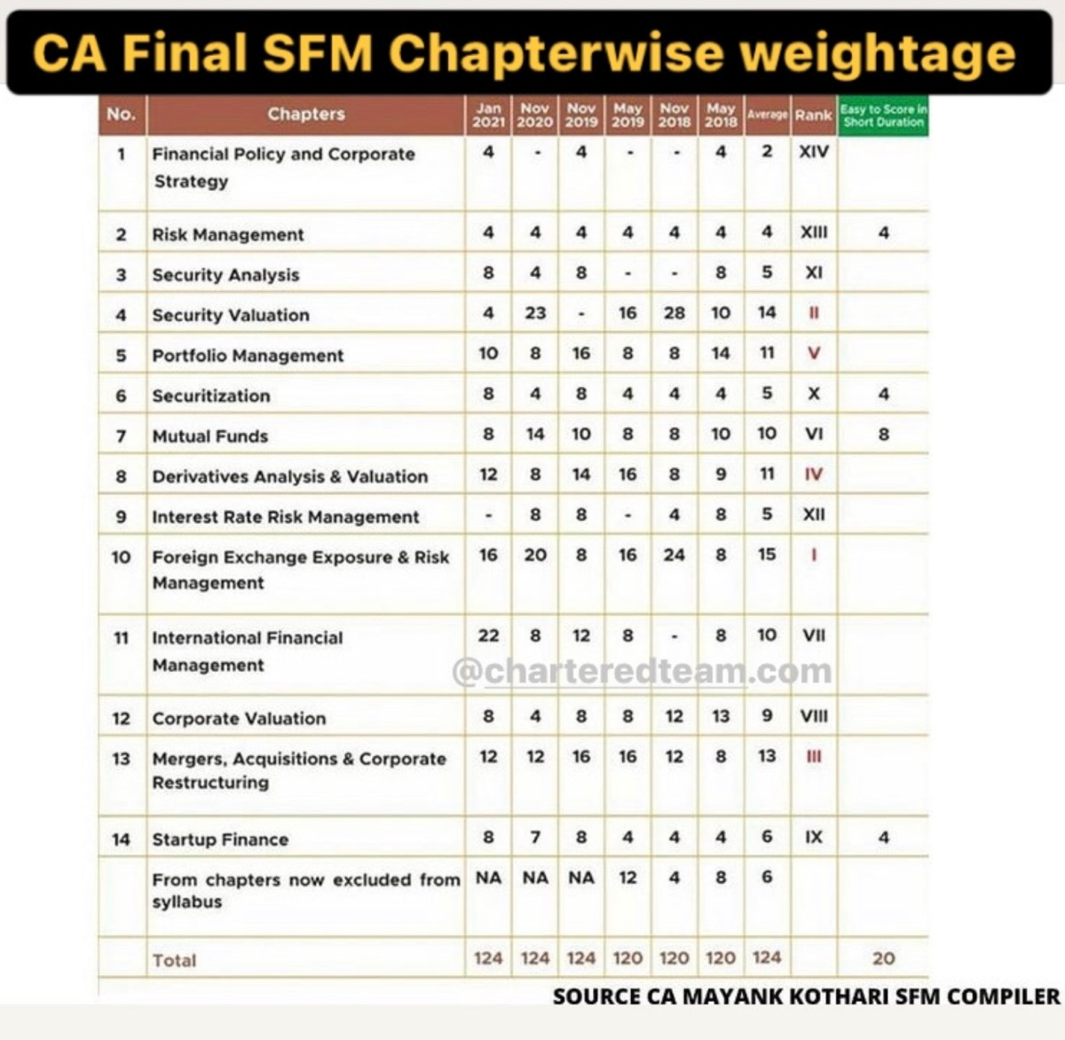 SFM Chapter-wise weightage