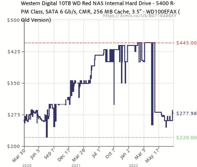 Amazon Price History Chart For Wd Red 10tb Nas Hard Drive 5400 Rpm Class