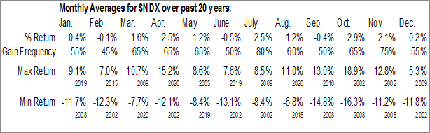 $NDX Monthly Averages
