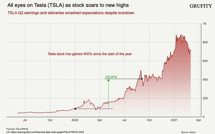 All eyes on Tesla (TSLA) as stock soars to new highs