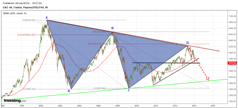 FRA longterm weekly