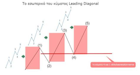 Leading Diagonal