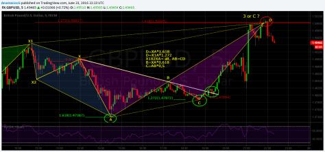 GBPUSD 5Min chart