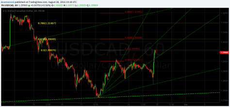 USDCAD 1H