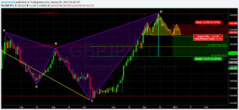 gbpjpy-1d