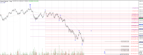 Cocoa futures Daily chart