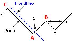 1-2-3 Trend change.png