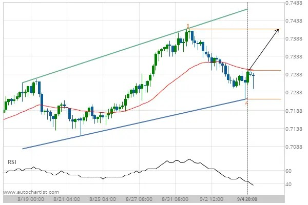 AUD/USD Target Level: 0.7413