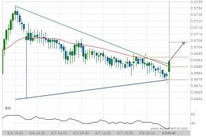 NZD/USD Target Level: 0.6707