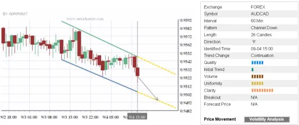 Trade of the Day: AUD/CAD