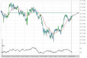 NZD/JPY Target Level: 77.0420