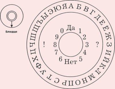 Гадание с помощью тарелки и алфавита. Гадания на блюдце с алфавитным кругом: правила и меры предосторожности