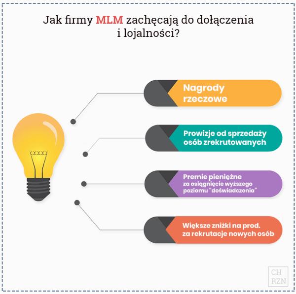 Jak MLM zachęca do dołączenia i lojalności?