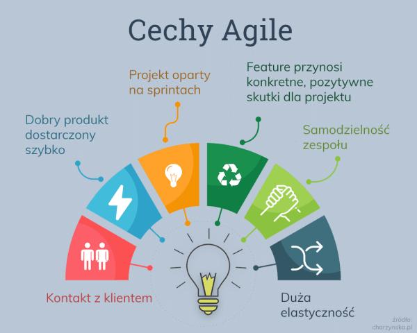 Cechy Agile