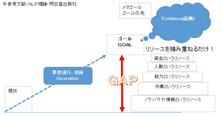 ゴールと現状のギャップ