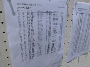 第51回越前大野名水マラソン 速報/どこまでもアマチュア
