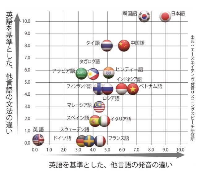 語学習得分布図