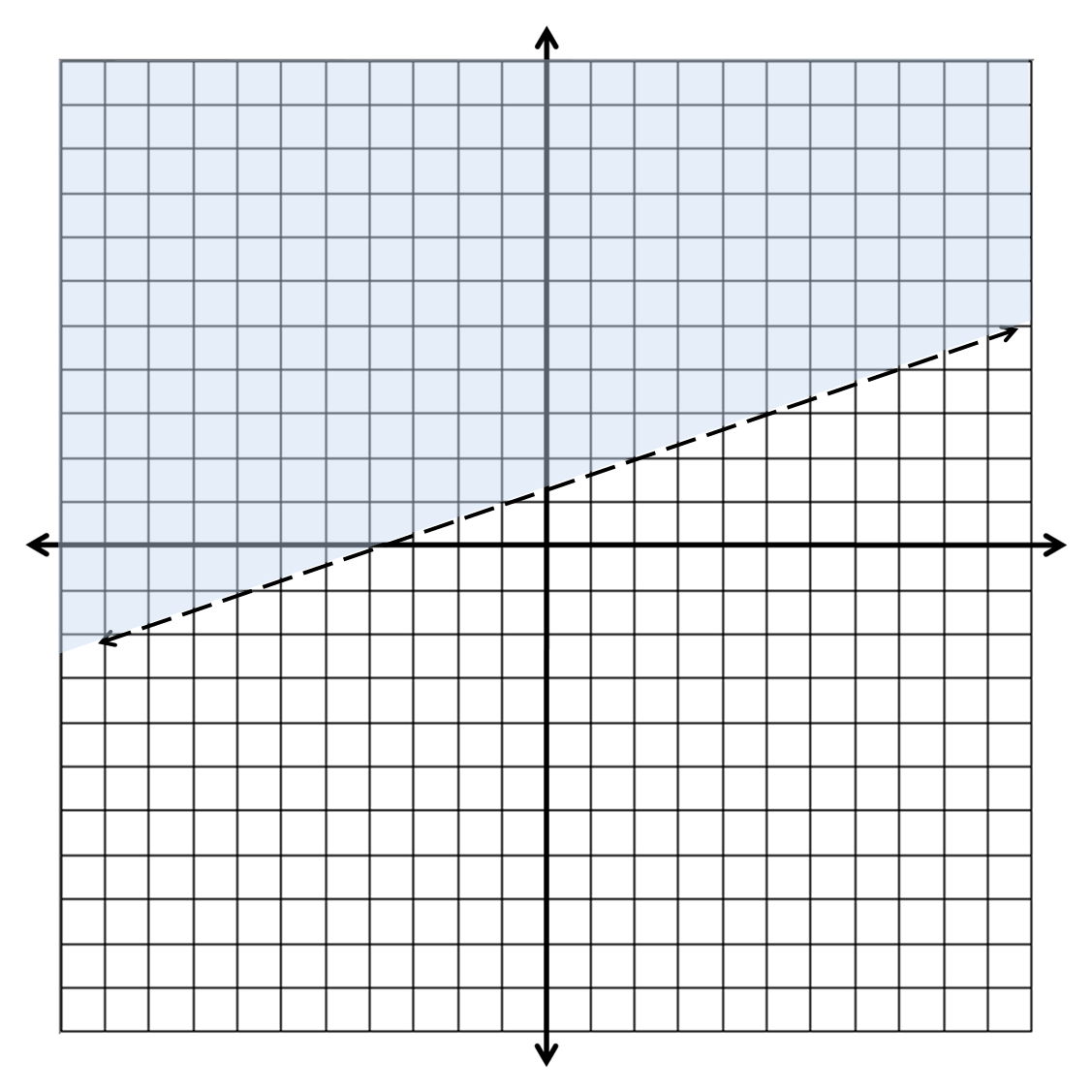 Which Is The Graph Of Linear Equation Y 1 3x 5