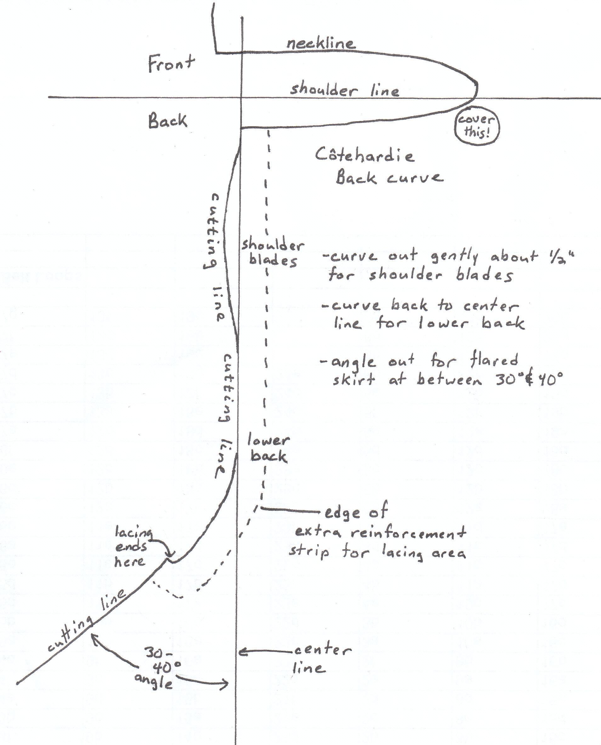 Female Coteharconstruction Worksheet Metric