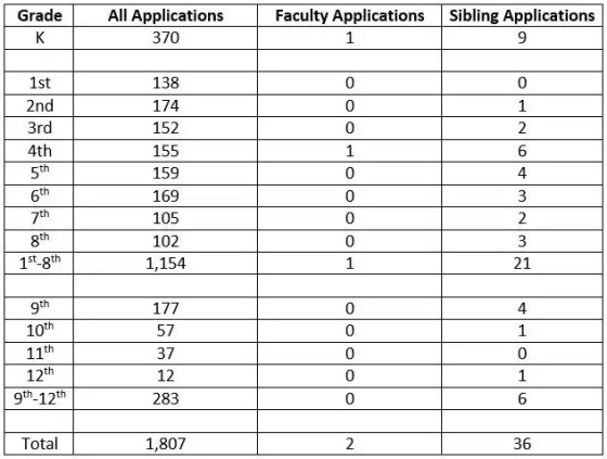 Woods Charter School received 1,807 admissions applications from 1,336 families.